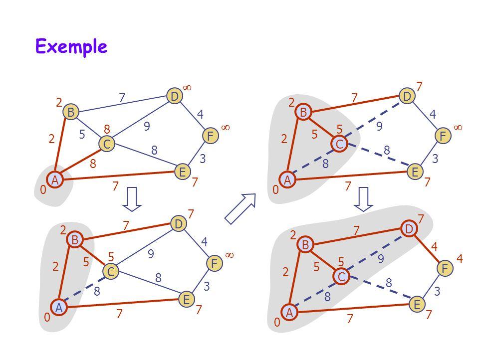 Exemple B D C A F E 7 4 2 8 5 7 3 9 8 0 7 2 8 B D C A F E 7 4 2 8 5 7 3 9 8 0 7 2 5 7 B D C A F E 7 4 2 8 5 7 3 9 8 0 7 2 5 7 B D C A F E 7 4 2 8 5 7