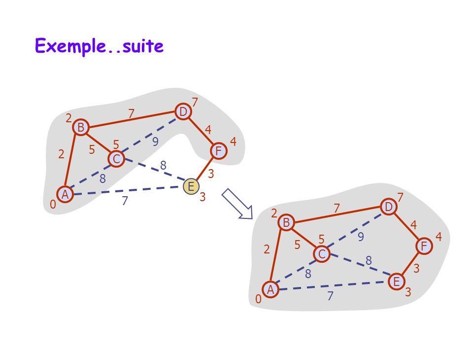 Analyse de la complexité Opérations sur les graphes: On appelle lopération Incidentes(v) une fois pour chaque sommet v.