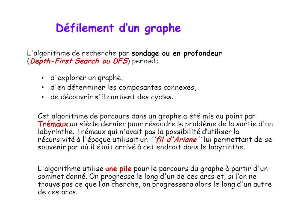 L'algorithme de recherche par sondage ou en profondeur (Depth-First Search ou DFS) permet: d'explorer un graphe, d'en déterminer les composantes conne