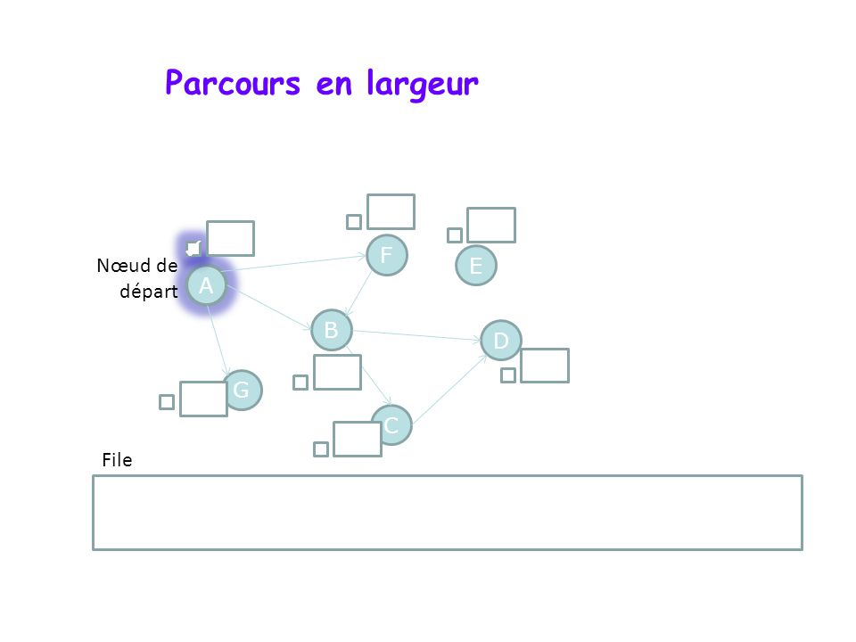 Parcours en largeur A F G D B C E A Nœud de départ File ()
