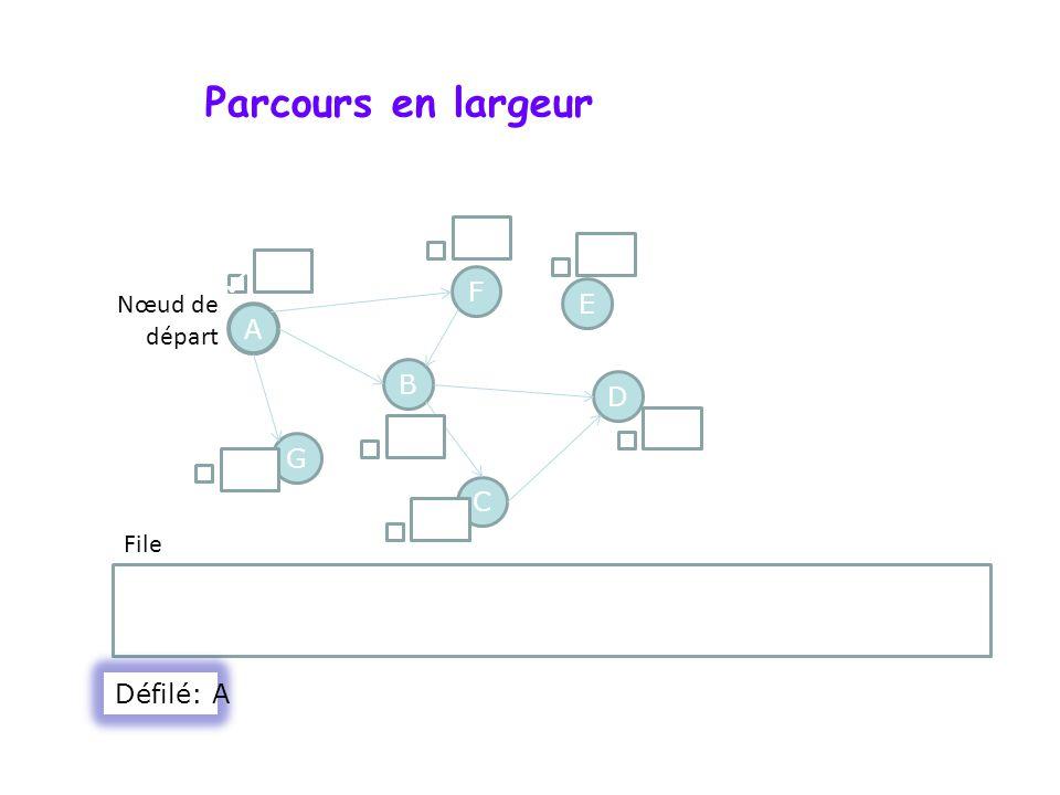 Parcours en largeur A F G D B C E Nœud de départ File () Défilé: A