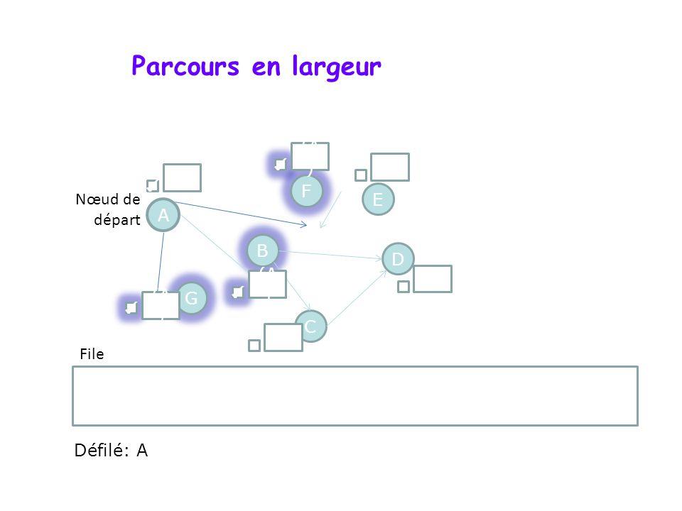 Parcours en largeur A F G D B C E G ; B ; F Nœud de départ File () (A ) () (A ) Défilé: A