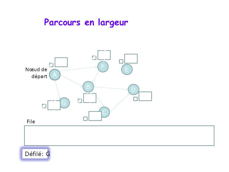 Parcours en largeur A F G D B C E B ; F Nœud de départ File () (A ) () (A ) Défilé: G