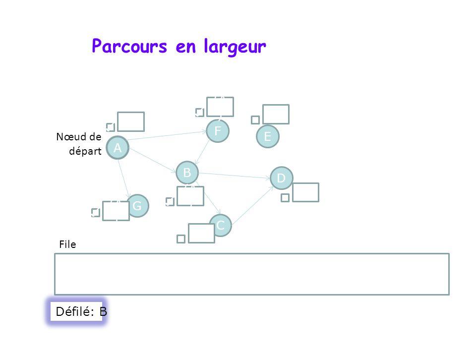 Parcours en largeur A F G D B C E F Nœud de départ File () (A ) () (A ) Défilé: B