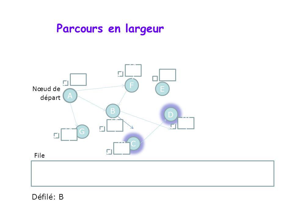 Parcours en largeur A F G D B C E F ; C ; D Nœud de départ File () (A ) () (B ) (A ) Défilé: B