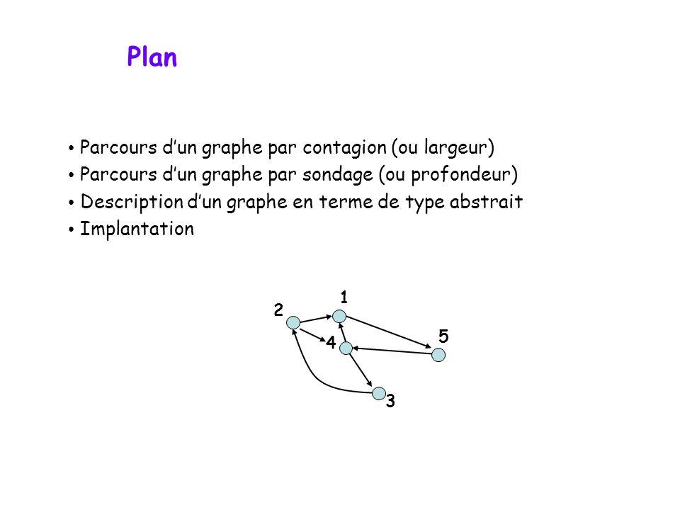 Plan Parcours dun graphe par contagion (ou largeur) Parcours dun graphe par sondage (ou profondeur) Description dun graphe en terme de type abstrait I