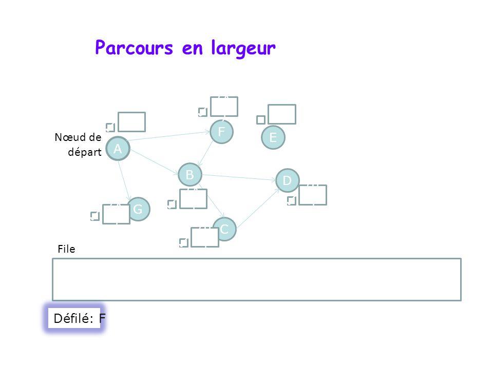 Parcours en largeur A F G D B C E C ; D Nœud de départ File () (A ) () (B ) (A ) Défilé: F
