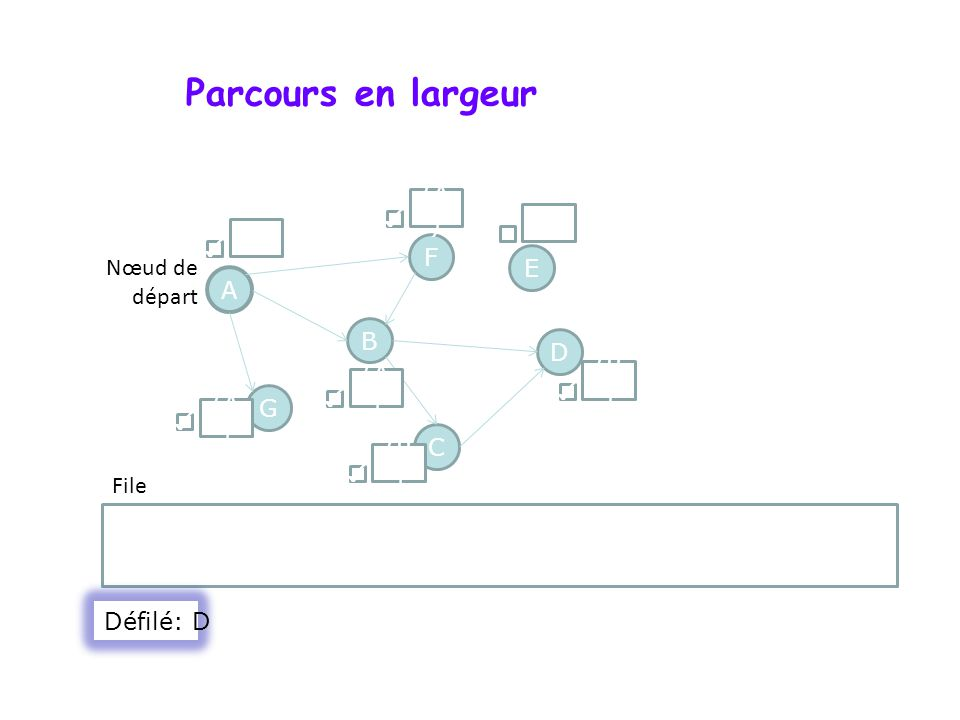 Parcours en largeur A F G D B C E Nœud de départ File () (A ) () (B ) (A ) Défilé: D