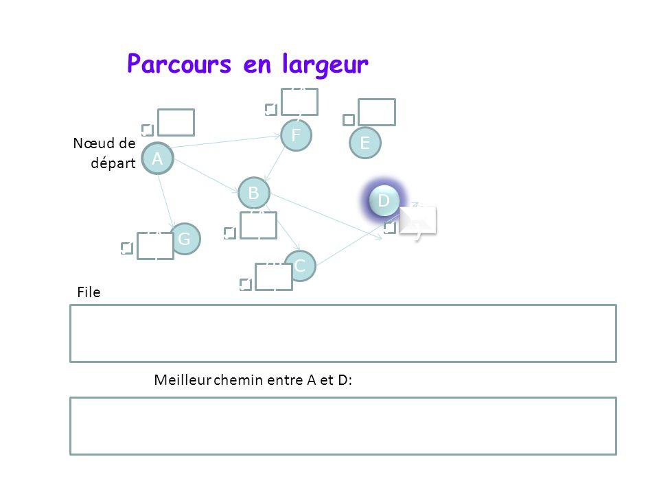 Parcours en largeur A F G D D B C E Nœud de départ File () (A ) () (B ) (A ) Meilleur chemin entre A et D: D