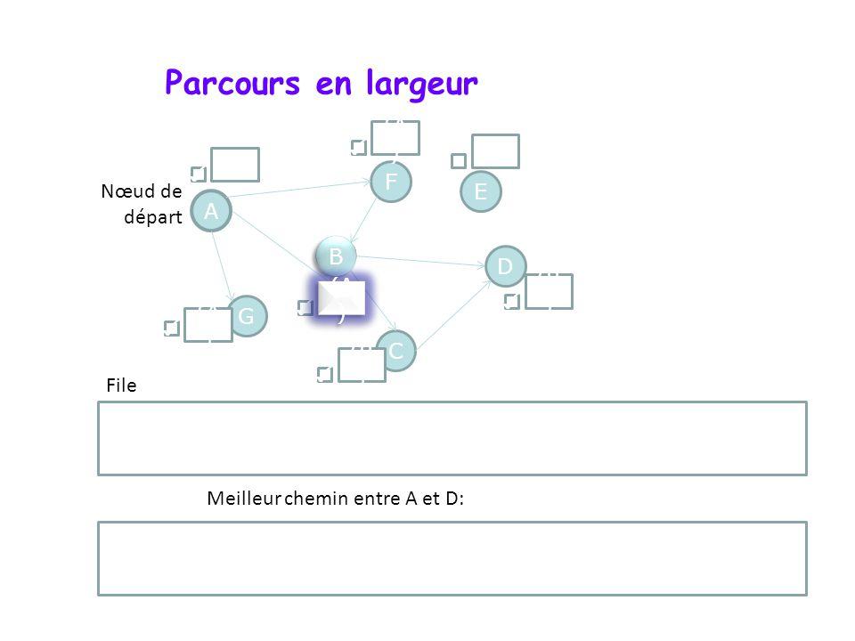 Parcours en largeur A F G D B B C E Nœud de départ File () (A ) () (B ) (A ) Meilleur chemin entre A et D: B D