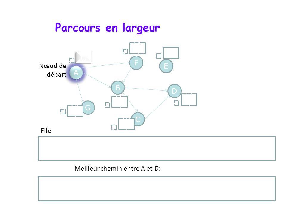 Parcours en largeur A A F G D B C E Nœud de départ File () (A ) () (B ) (A ) Meilleur chemin entre A et D: A B D
