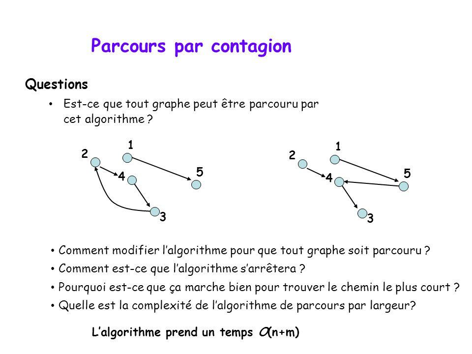 Parcours par contagion Questions Est-ce que tout graphe peut être parcouru par cet algorithme ? 4 2 5 3 1 4 2 5 3 1 Comment modifier lalgorithme pour