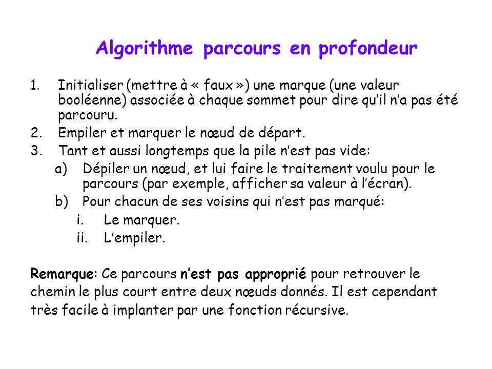 Algorithme parcours en profondeur 1.Initialiser (mettre à « faux ») une marque (une valeur booléenne) associée à chaque sommet pour dire quil na pas é