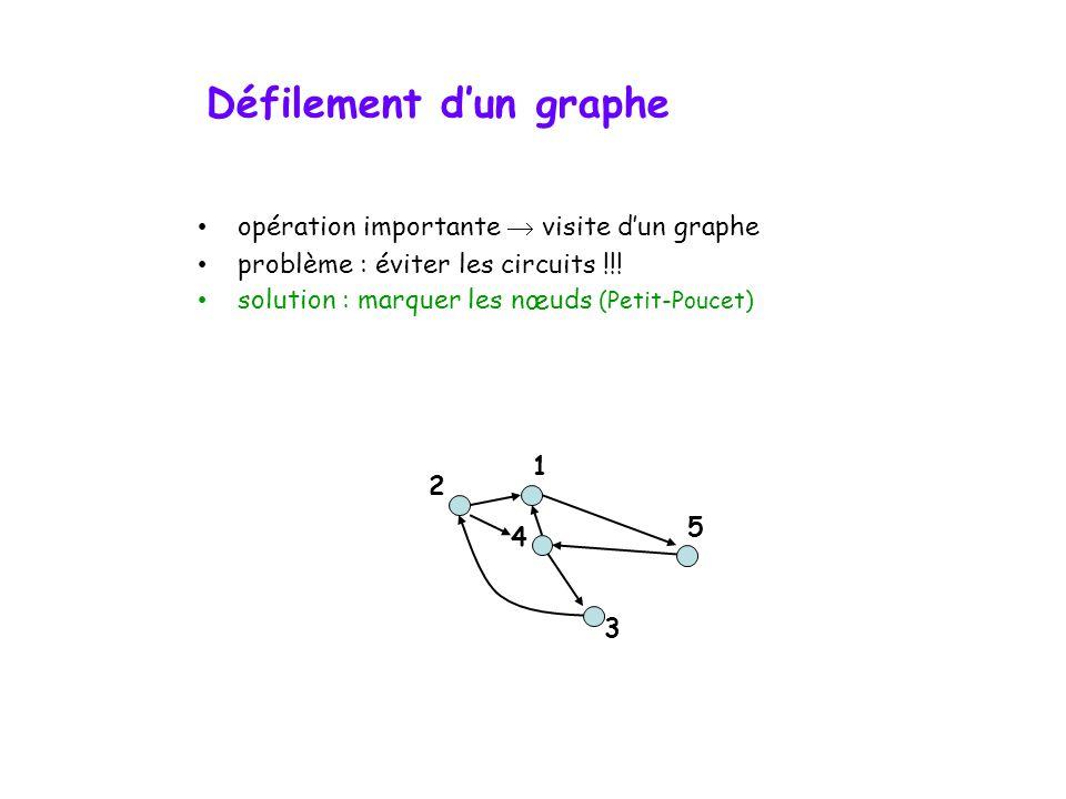 Défilement dun graphe opération importante visite dun graphe problème : éviter les circuits !!! solution : marquer les nœuds (Petit-Poucet) 4 2 5 3 1