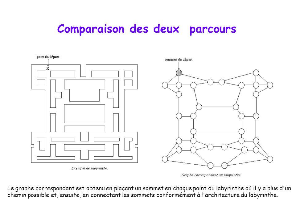 Comparaison des deux parcours Le graphe correspondant est obtenu en plaçant un sommet en chaque point du labyrinthe où il y a plus d'un chemin possibl