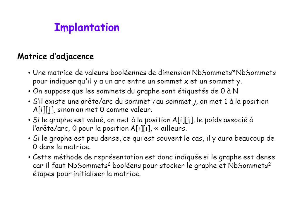 Implantation Matrice dadjacence Une matrice de valeurs booléennes de dimension NbSommets*NbSommets pour indiquer qu'il y a un arc entre un sommet x et