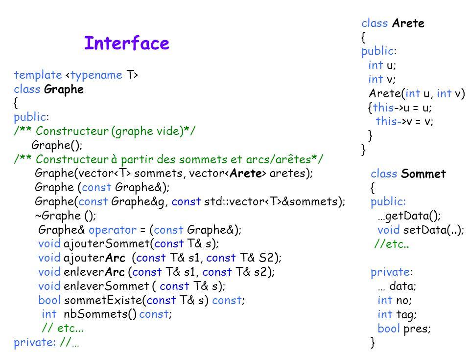 Interface template class Graphe { public: /** Constructeur (graphe vide)*/ Graphe(); /** Constructeur à partir des sommets et arcs/arêtes*/ Graphe(vec