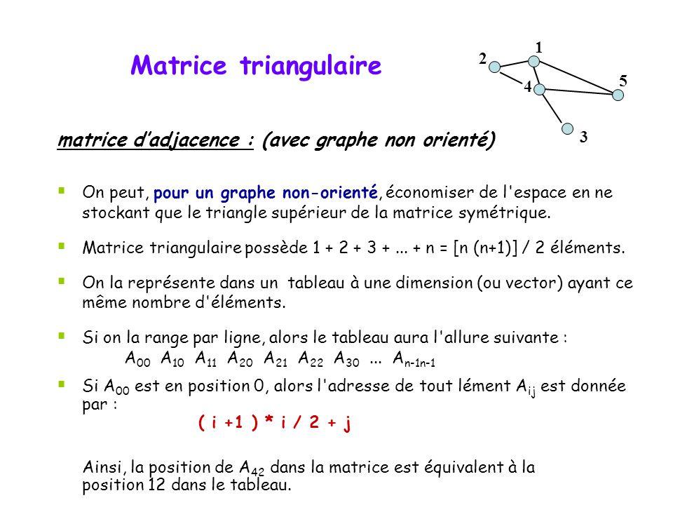 Matrice triangulaire matrice dadjacence : (avec graphe non orienté) On peut, pour un graphe non-orienté, économiser de l'espace en ne stockant que le