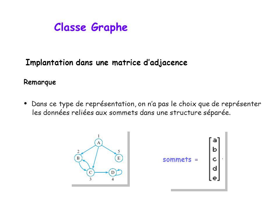 Classe Graphe Implantation dans une matrice dadjacence Remarque Dans ce type de représentation, on na pas le choix que de représenter les données reli