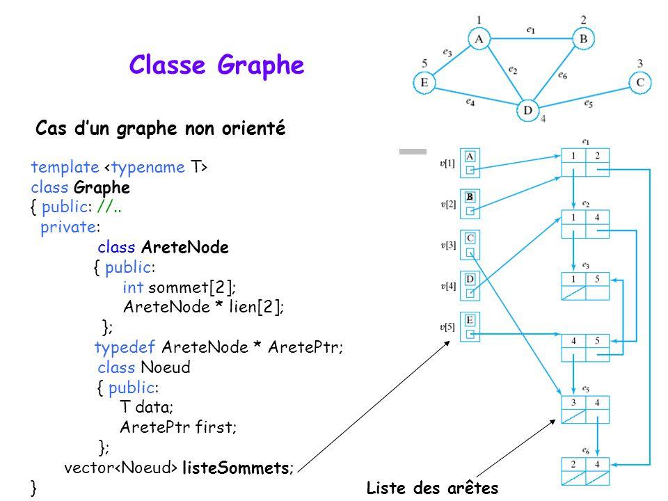Classe Graphe template class Graphe { public: //.. private: class AreteNode { public: int sommet[2]; AreteNode * lien[2]; }; typedef AreteNode * Arete