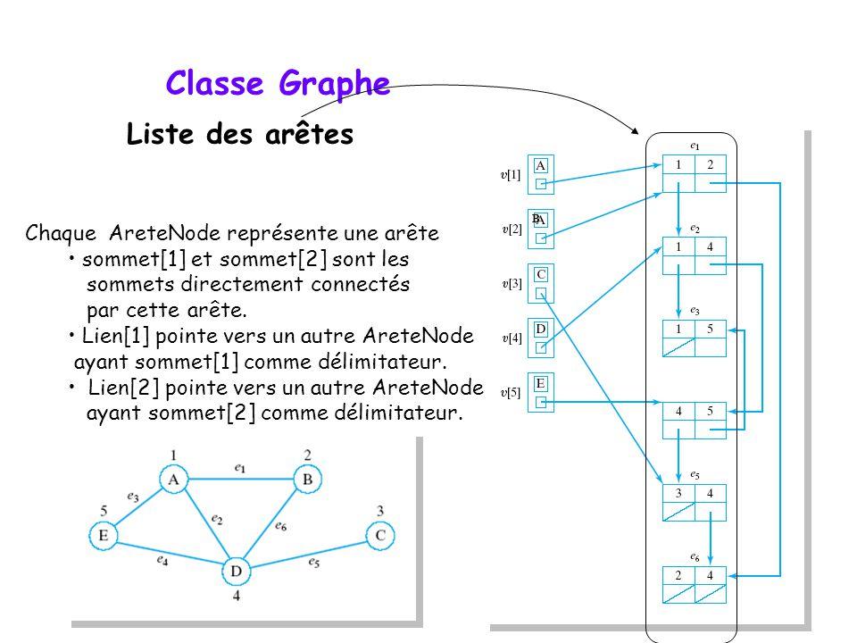 Classe Graphe Liste des arêtes Chaque AreteNode représente une arête sommet[1] et sommet[2] sont les sommets directement connectés par cette arête. Li