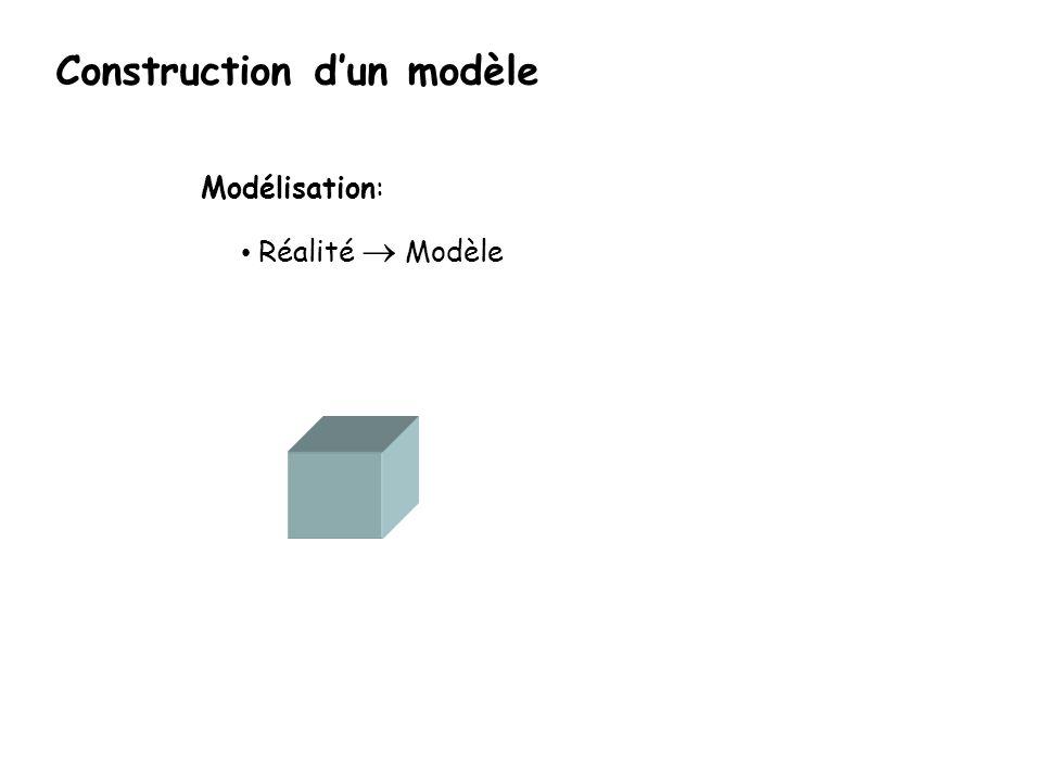 Construction dun modèle Modélisation: Réalité Modèle