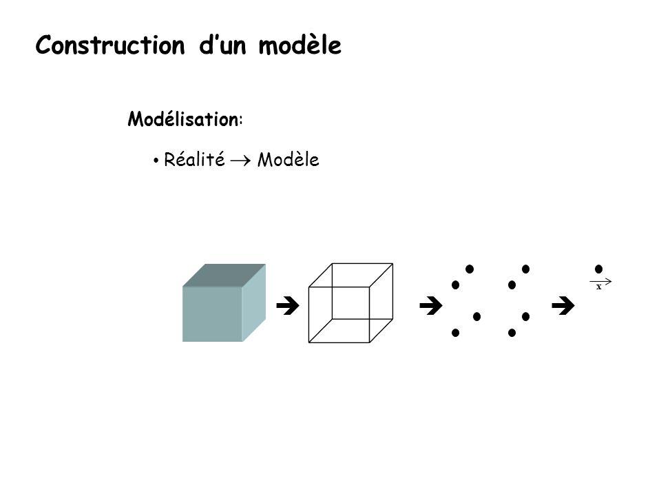 x Modélisation: Réalité Modèle Construction dun modèle