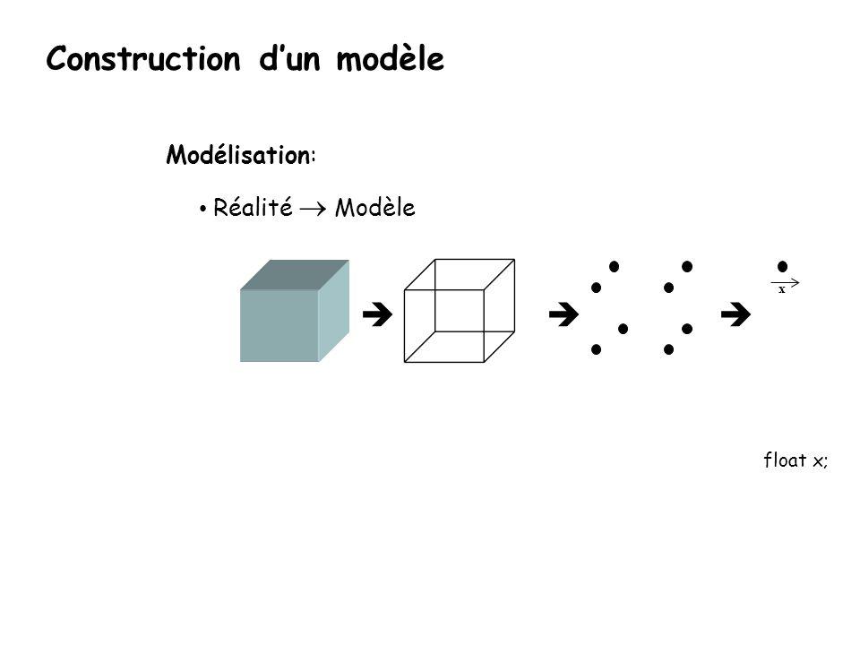 x Modélisation: Réalité Modèle float x; Construction dun modèle
