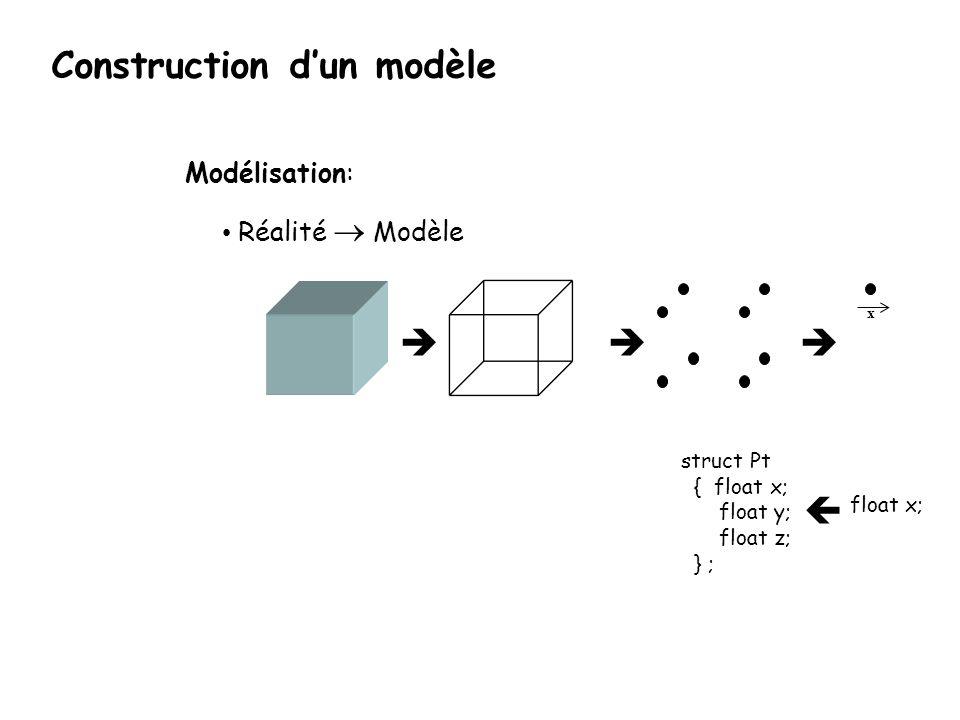 struct Pt { float x; float y; float z; } ; float x; x Modélisation: Réalité Modèle Construction dun modèle