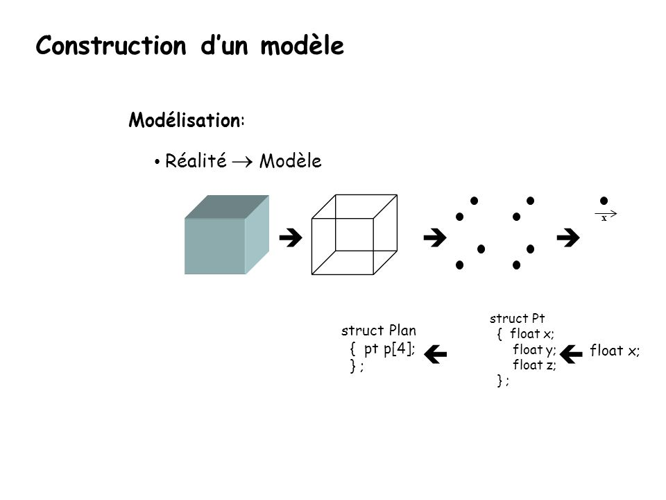 struct Pt { float x; float y; float z; } ; struct Plan { pt p[4]; } ; x Modélisation: Réalité Modèle float x; Construction dun modèle