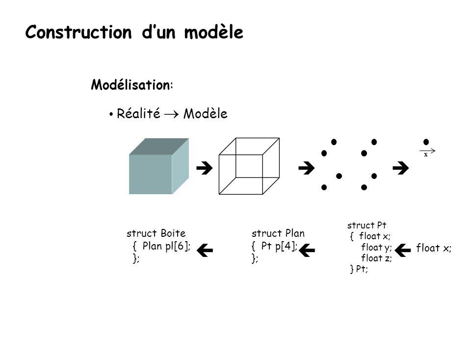 struct Boite { Plan pl[6]; }; struct Pt { float x; float y; float z; } Pt; x Modélisation: Réalité Modèle float x; struct Plan { Pt p[4]; }; Construct