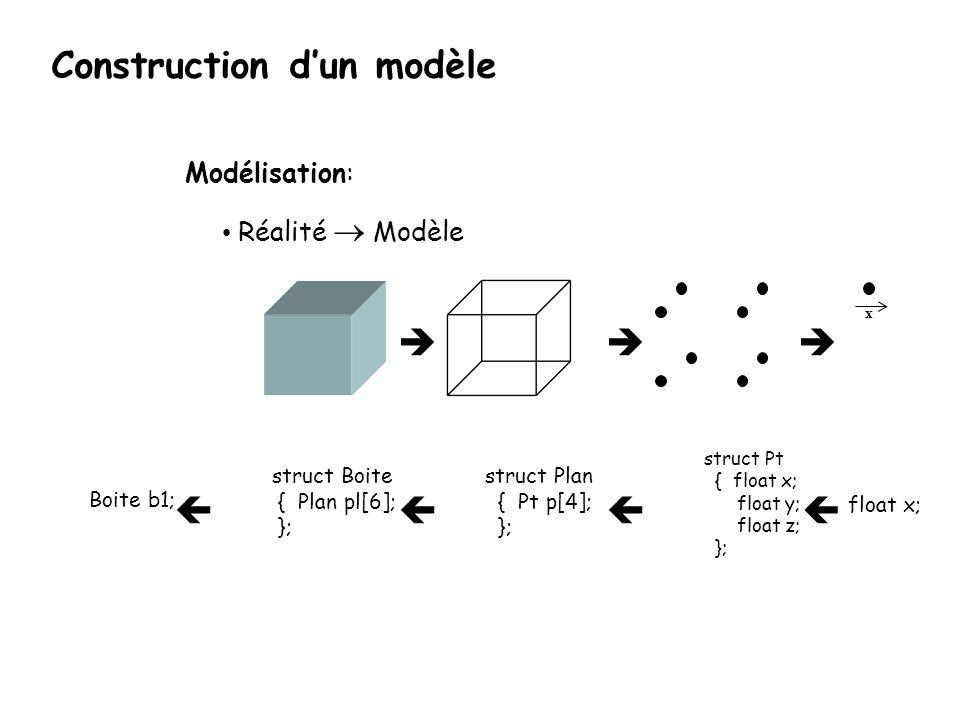 struct Pt { float x; float y; float z; }; Boite b1; x Modélisation: Réalité Modèle float x; struct Plan { Pt p[4]; }; struct Boite { Plan pl[6]; }; Co