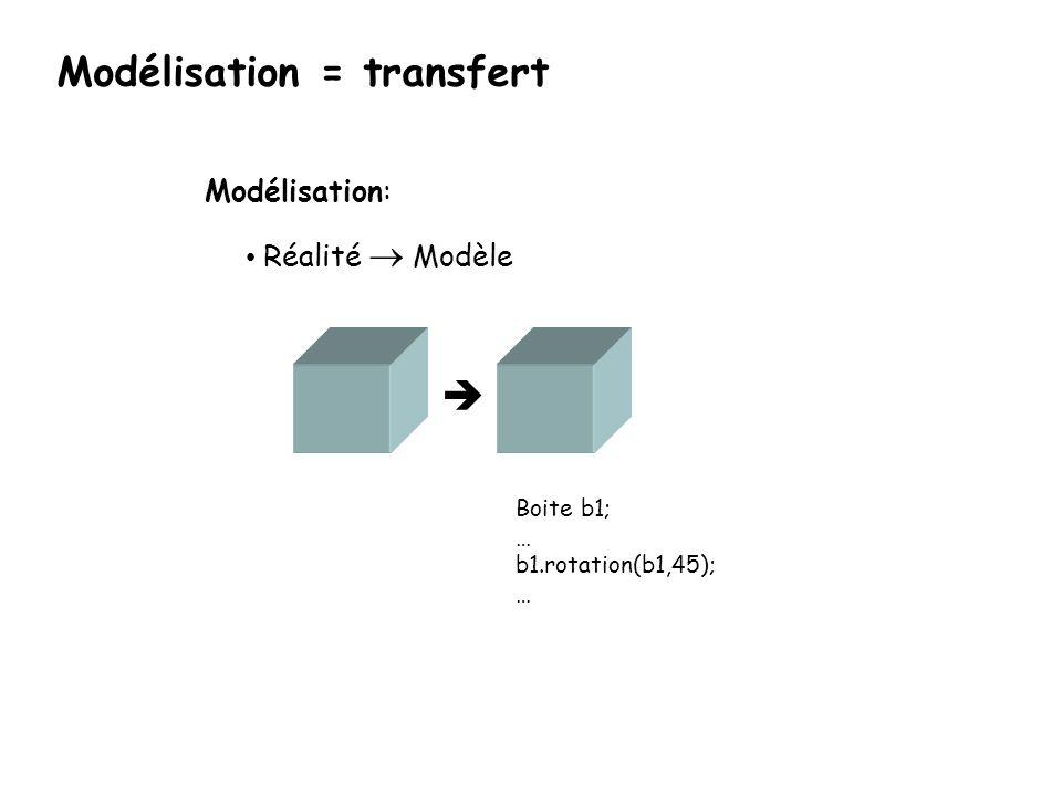 Modélisation = transfert Boite b1; … b1.rotation(b1,45); … Modélisation: Réalité Modèle