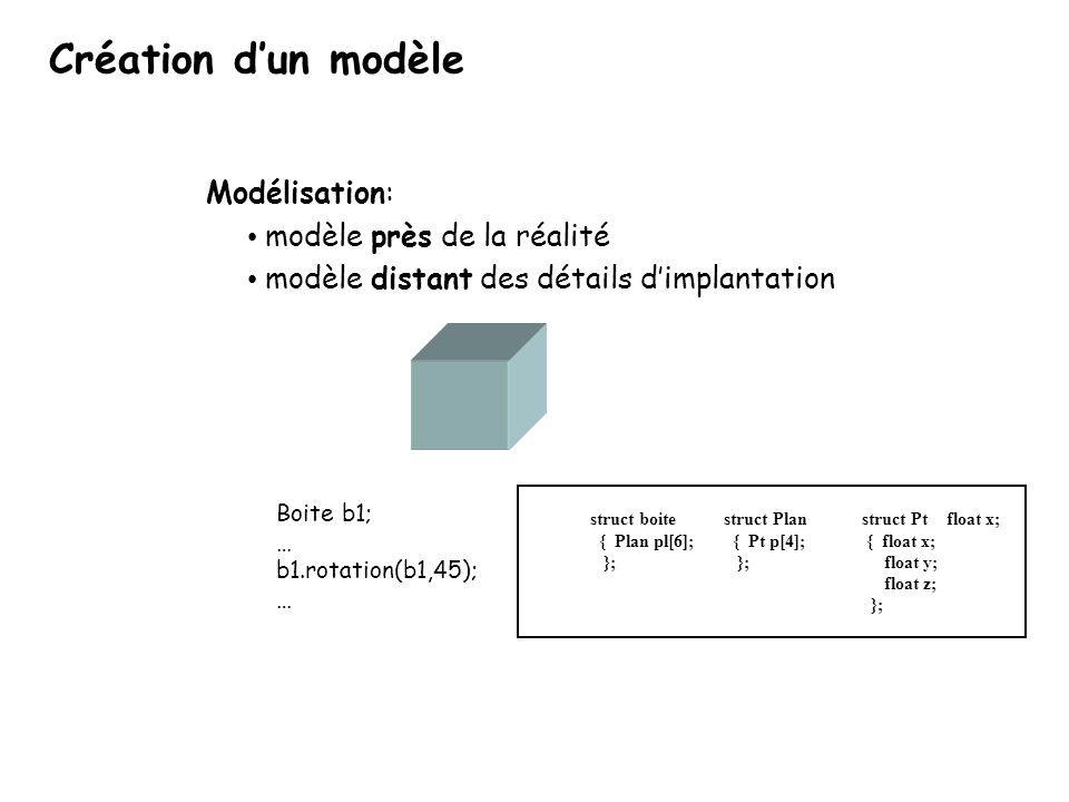 Création dun modèle struct boite { Plan pl[6]; }; struct Pt { float x; float y; float z; }; struct Plan { Pt p[4]; }; float x; Boite b1; … b1.rotation