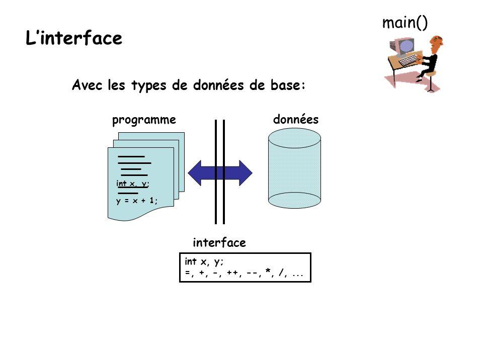 Avec les types de données de base: donnéesprogramme interface int x, y; y = x + 1; int x, y; =, +, -, ++, --, *, /,... Linterface main()