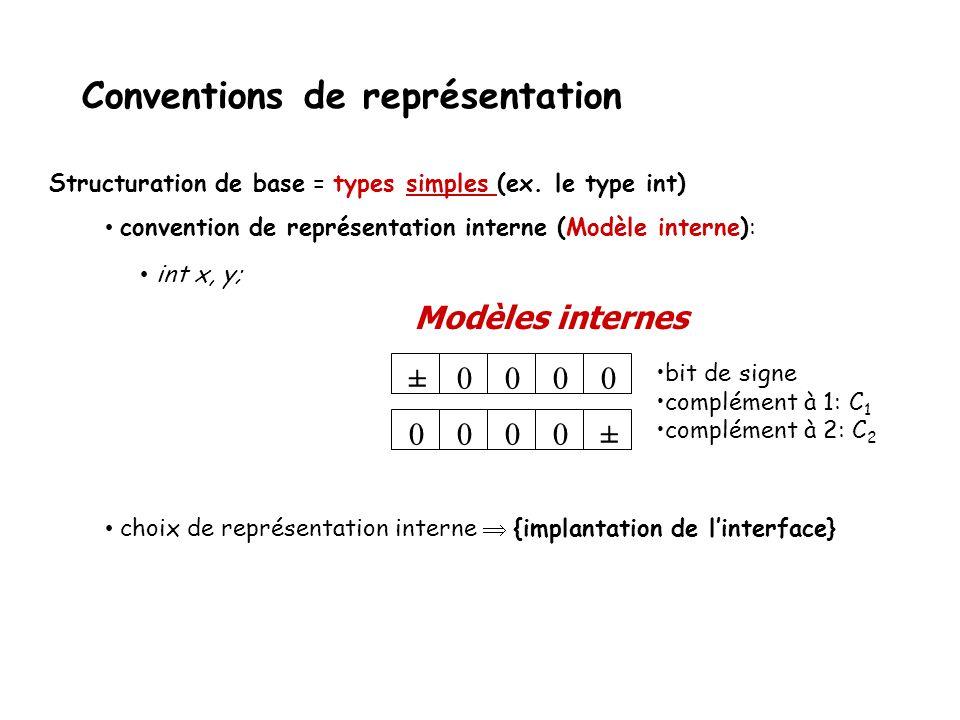 Conventions de représentation 0000 00±00 ± bit de signe complément à 1: C 1 complément à 2: C 2 Structuration de base = types simples (ex. le type int