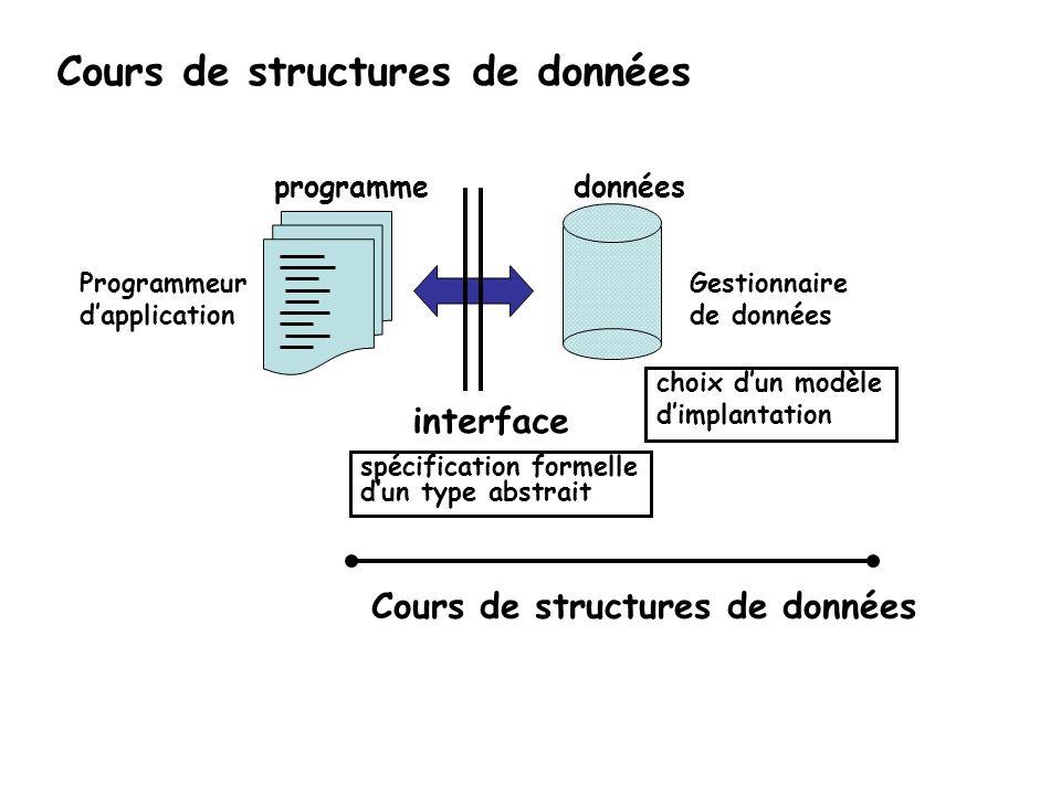 Gestionnaire de données Programmeur dapplication interface donnéesprogramme spécification formelle dun type abstrait choix dun modèle dimplantation Co