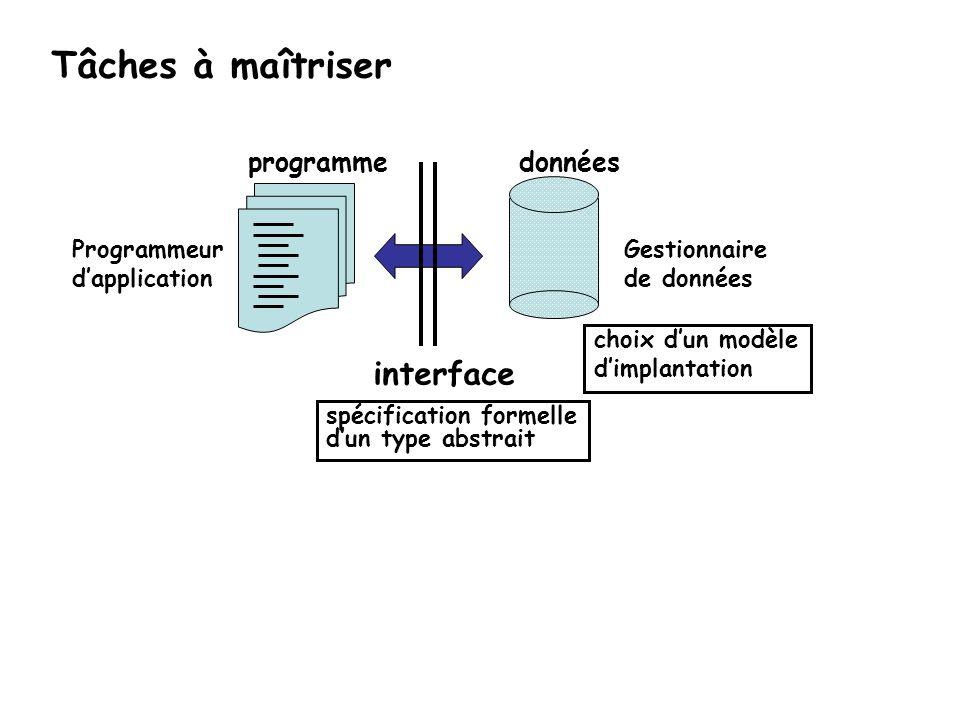 Tâches à maîtriser Gestionnaire de données Programmeur dapplication interface donnéesprogramme spécification formelle dun type abstrait choix dun modè