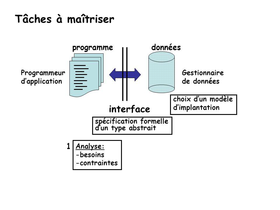 Analyse: -besoins -contraintes 1 Tâches à maîtriser Gestionnaire de données Programmeur dapplication interface donnéesprogramme spécification formelle