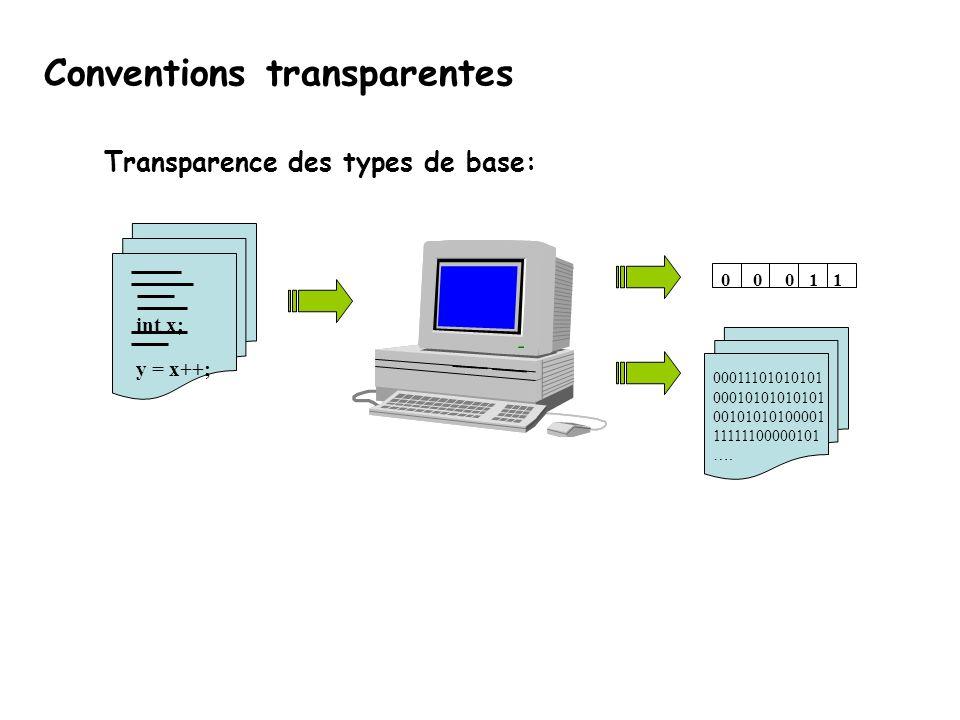 Conventions transparentes Transparence des types de base: 00011101010101 00010101010101 00101010100001 11111100000101 …. 00011 int x; y = x++;