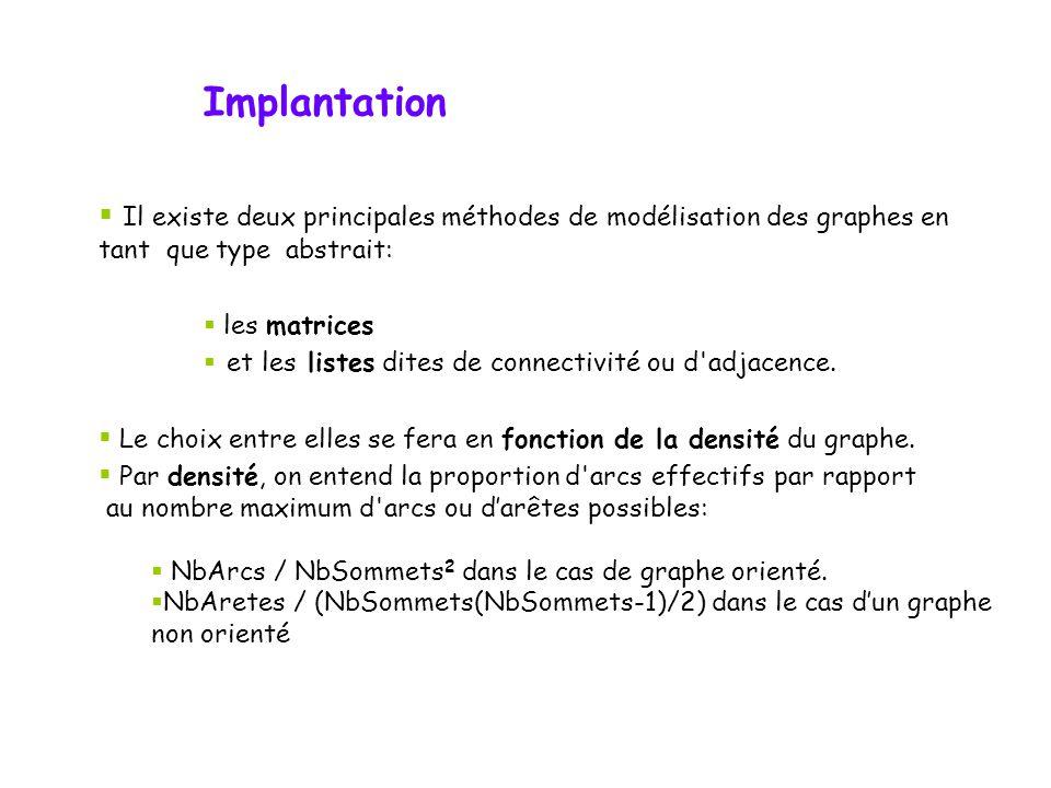 Implantation Il existe deux principales méthodes de modélisation des graphes en tant que type abstrait: les matrices et les listes dites de connectivi