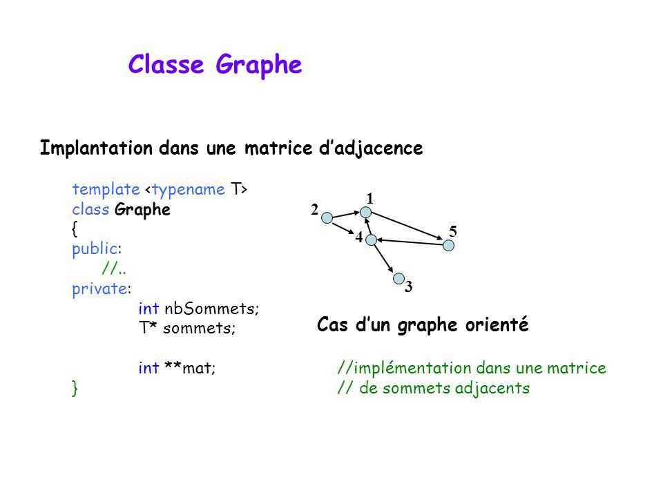 Classe Graphe template class Graphe { public: //.. private: int nbSommets; T* sommets; int **mat;//implémentation dans une matrice }// de sommets adja