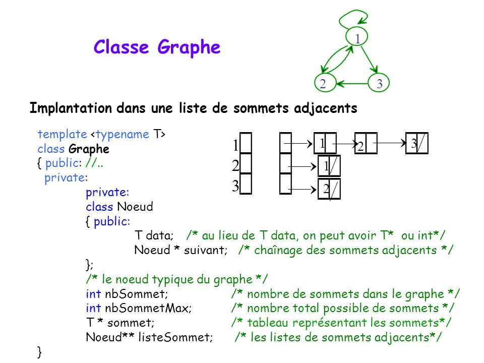 Classe Graphe template class Graphe { public: //.. private: class Noeud { public: T data; /* au lieu de T data, on peut avoir T* ou int*/ Noeud * suiv