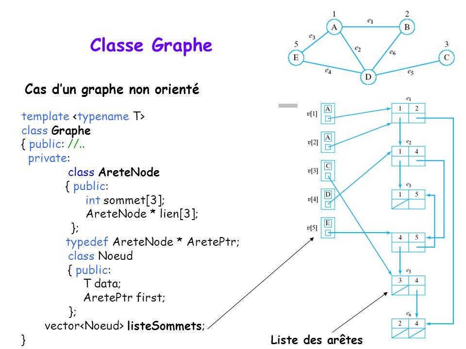 Classe Graphe template class Graphe { public: //.. private: class AreteNode { public: int sommet[3]; AreteNode * lien[3]; }; typedef AreteNode * Arete