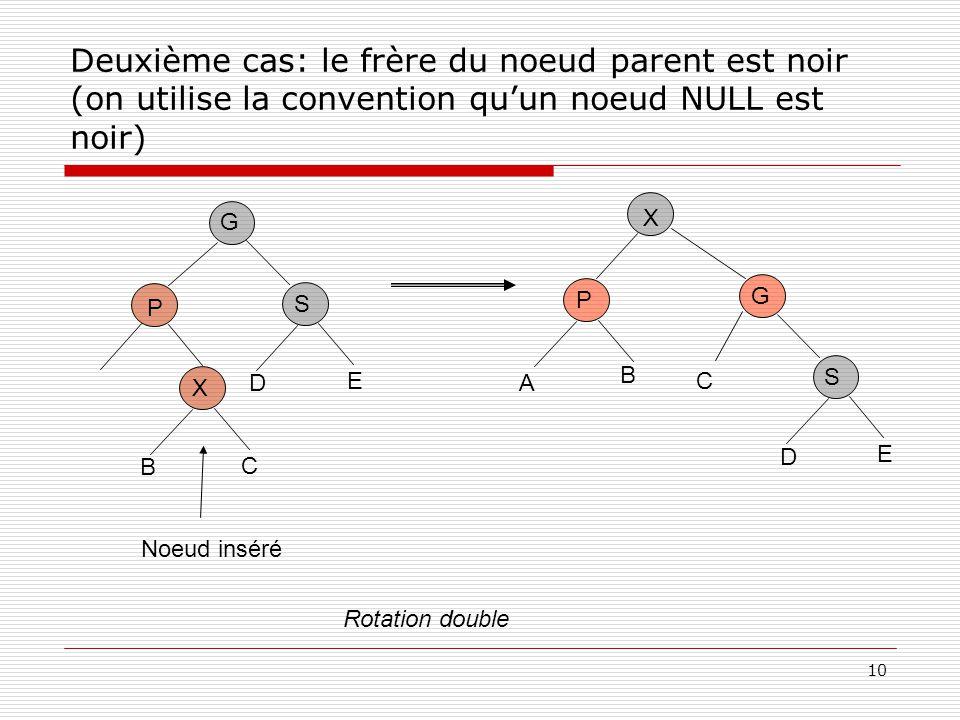 10 Deuxième cas: le frère du noeud parent est noir (on utilise la convention quun noeud NULL est noir) P X G C Noeud inséré B S D E X P G C A B S D E Rotation double