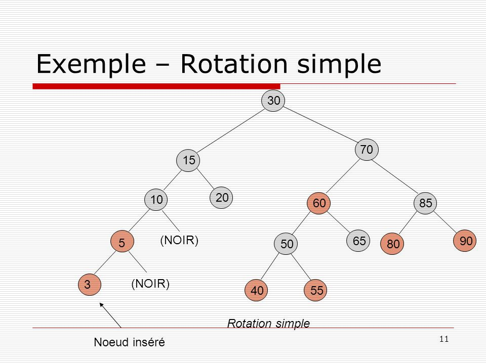 11 Exemple – Rotation simple 30 60 5540 50 65 15 20 70 5 3 Noeud inséré 10 (NOIR) Rotation simple 85 80 90