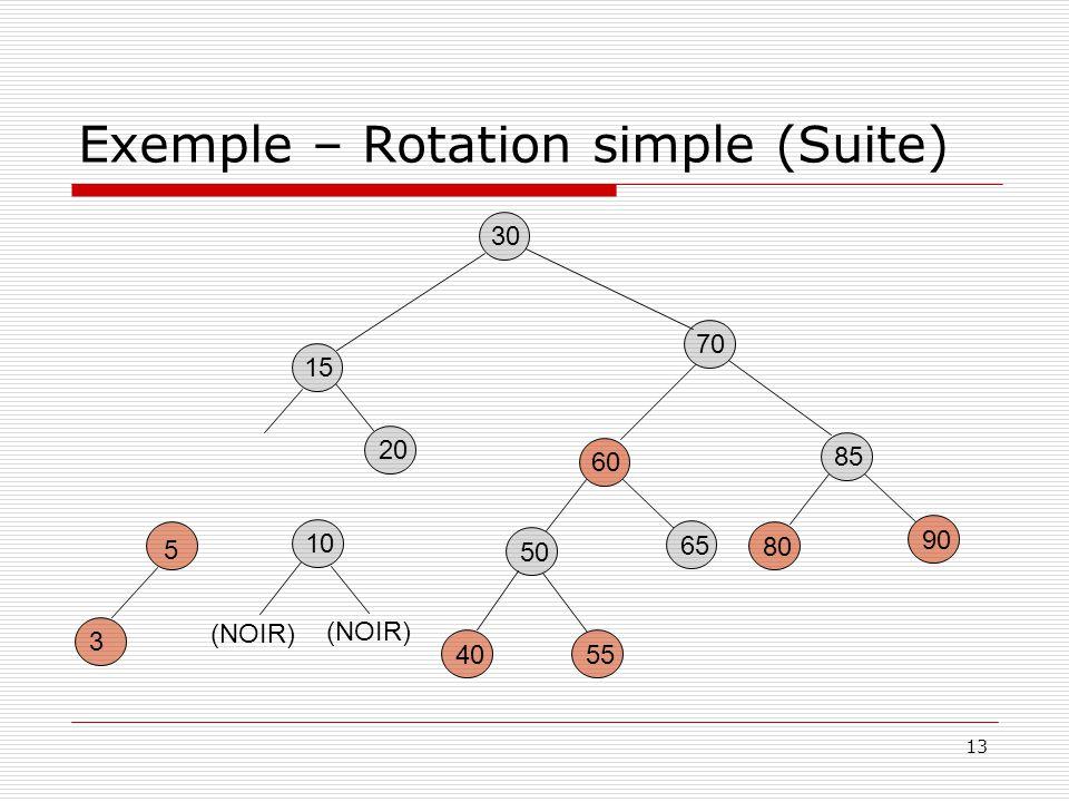 13 Exemple – Rotation simple (Suite) 30 85 80 90 60 5540 50 65 15 20 70 5 3 10 (NOIR)