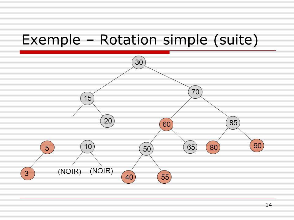 14 Exemple – Rotation simple (suite) 30 85 80 90 60 5540 50 65 15 20 70 5 3 10 (NOIR)