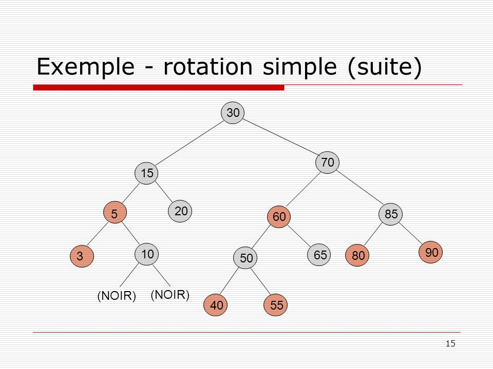 15 Exemple - rotation simple (suite) 30 85 80 90 60 5540 50 65 15 20 70 5 3 10 (NOIR)
