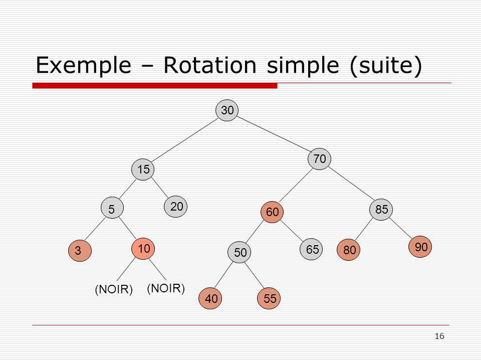 16 Exemple – Rotation simple (suite) 30 85 80 90 60 5540 50 65 15 20 70 5 3 10 (NOIR)